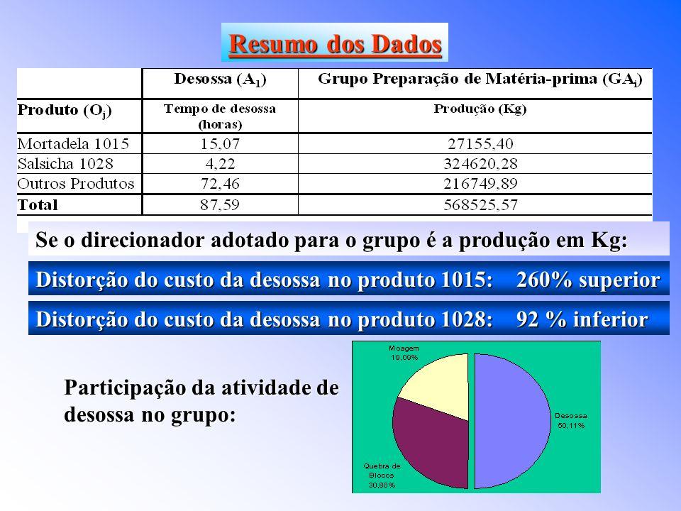 Distorção do custo da desossa no produto 1015: 260% superior Distorção do custo da desossa no produto 1028: 92 % inferior Resumo dos Dados Participação da atividade de desossa no grupo: Se o direcionador adotado para o grupo é a produção em Kg: