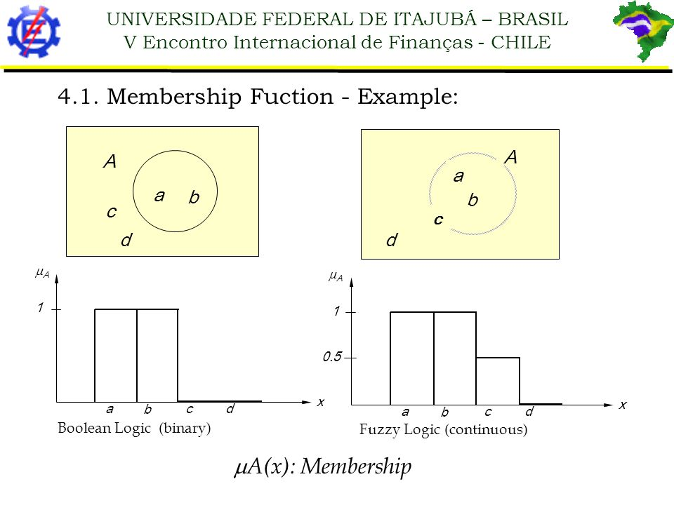 UNIVERSIDADE FEDERAL DE ITAJUBÁ – BRASIL V Encontro Internacional de Finanças - CHILE 4.1. Membership Fuction - Example: A c d a b A a b cd x 1 A d a