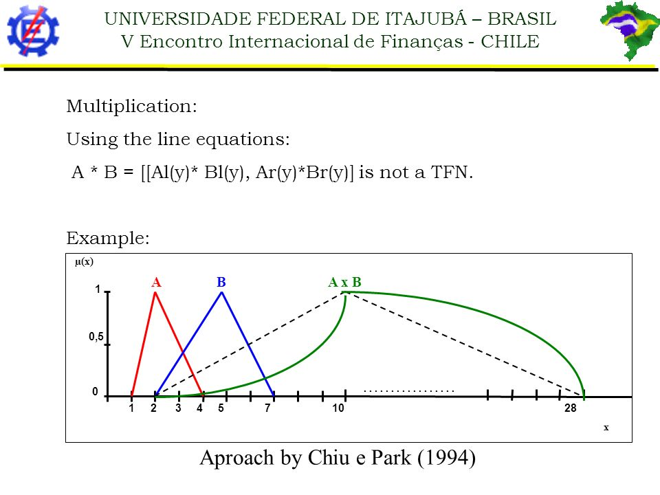 UNIVERSIDADE FEDERAL DE ITAJUBÁ – BRASIL V Encontro Internacional de Finanças - CHILE Aproach by Chiu e Park (1994) Multiplication: Using the line equ