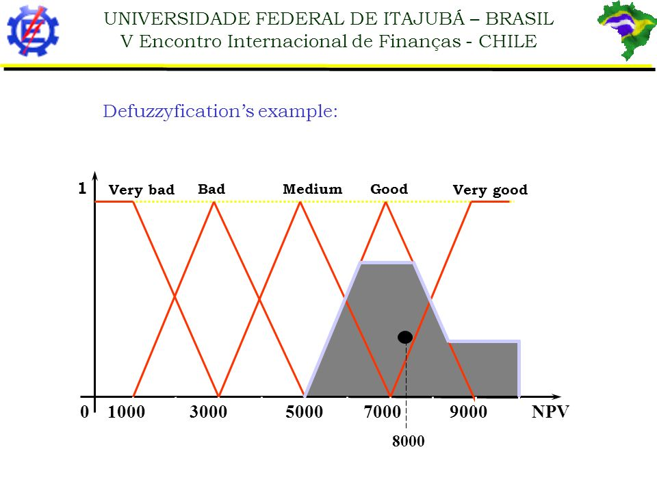 UNIVERSIDADE FEDERAL DE ITAJUBÁ – BRASIL V Encontro Internacional de Finanças - CHILE Defuzzyfications example: 0 1000 3000 5000 7000 9000 NPV Bad Med