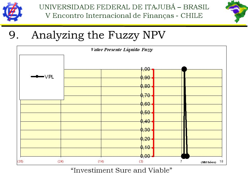 UNIVERSIDADE FEDERAL DE ITAJUBÁ – BRASIL V Encontro Internacional de Finanças - CHILE 9.Analyzing the Fuzzy NPV Investiment Sure and Viable