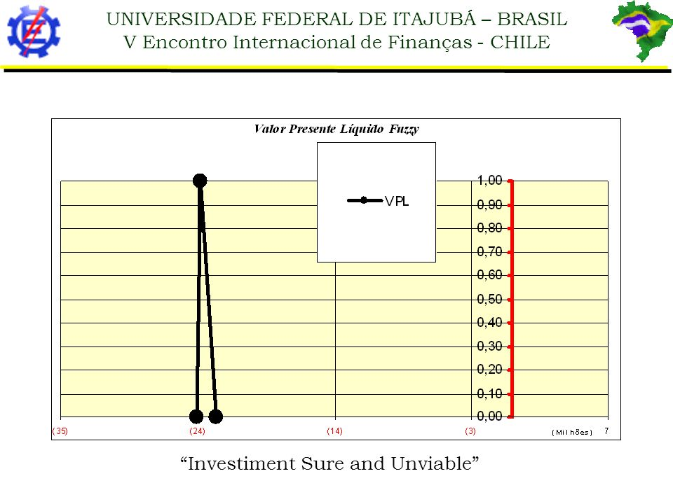 UNIVERSIDADE FEDERAL DE ITAJUBÁ – BRASIL V Encontro Internacional de Finanças - CHILE Investiment Sure and Unviable