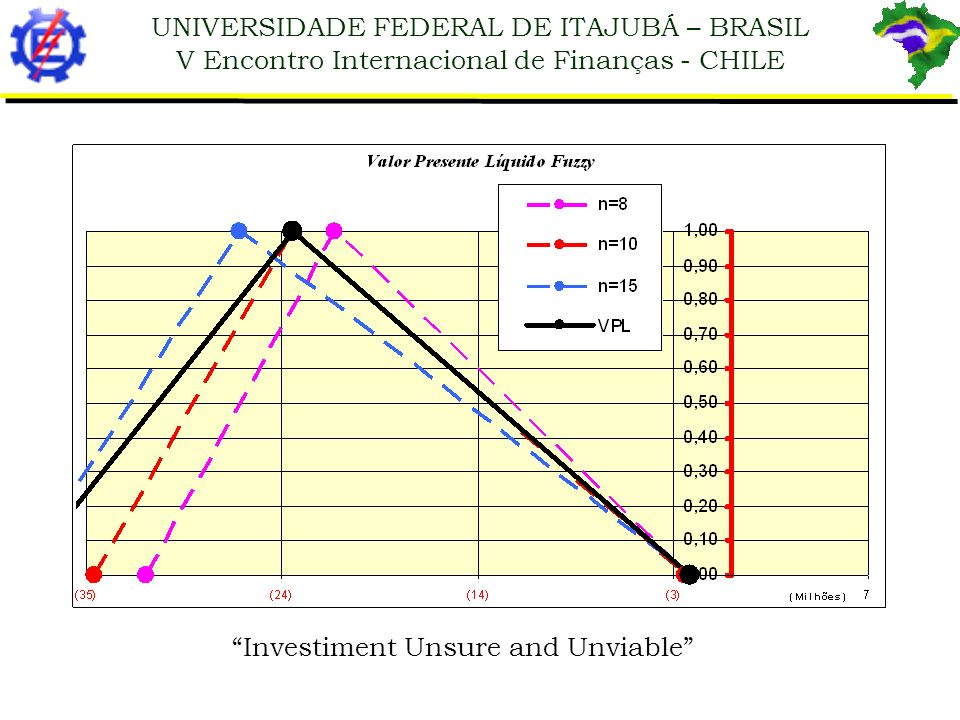 UNIVERSIDADE FEDERAL DE ITAJUBÁ – BRASIL V Encontro Internacional de Finanças - CHILE Investiment Unsure and Unviable