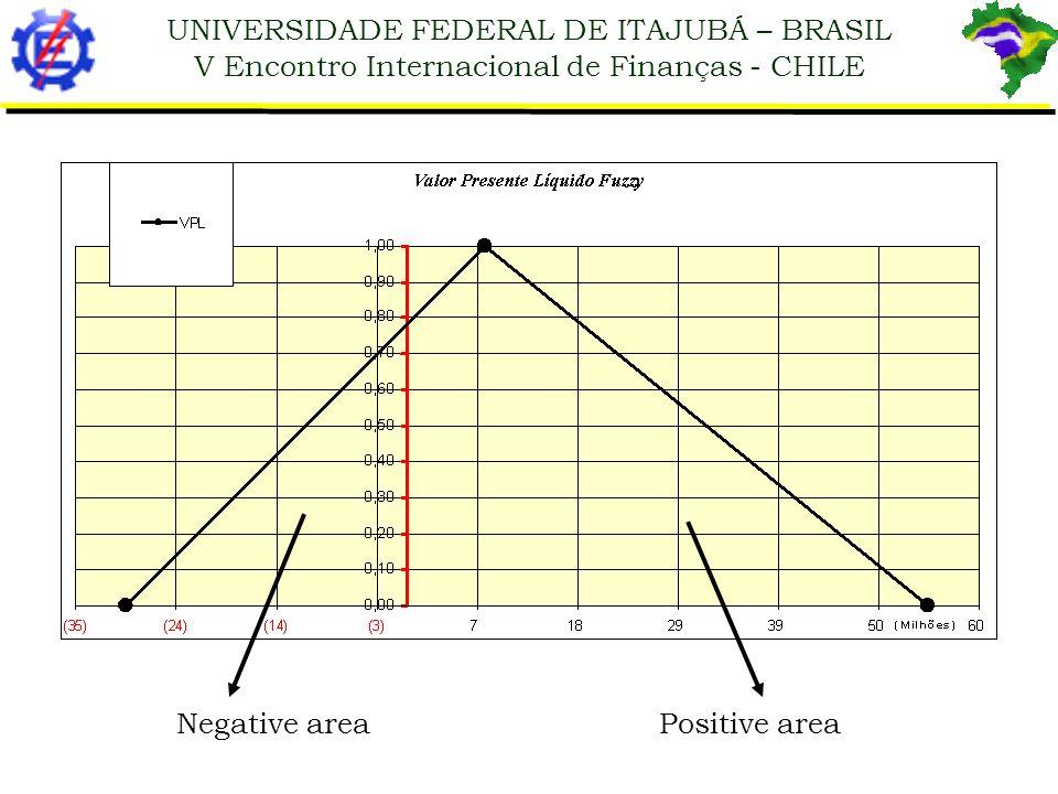 UNIVERSIDADE FEDERAL DE ITAJUBÁ – BRASIL V Encontro Internacional de Finanças - CHILE Negative area Positive area