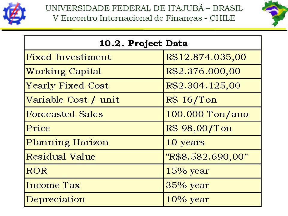 UNIVERSIDADE FEDERAL DE ITAJUBÁ – BRASIL V Encontro Internacional de Finanças - CHILE The value of NPV found is R$ 8.211.191,38.