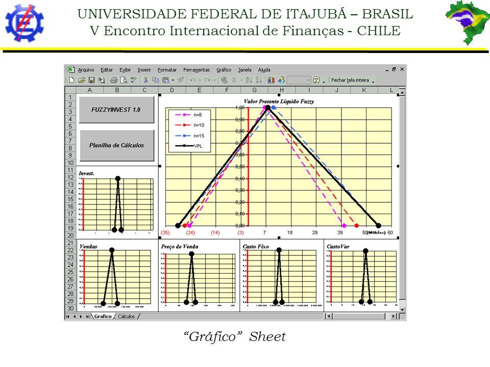 UNIVERSIDADE FEDERAL DE ITAJUBÁ – BRASIL V Encontro Internacional de Finanças - CHILE Cálculos Sheet