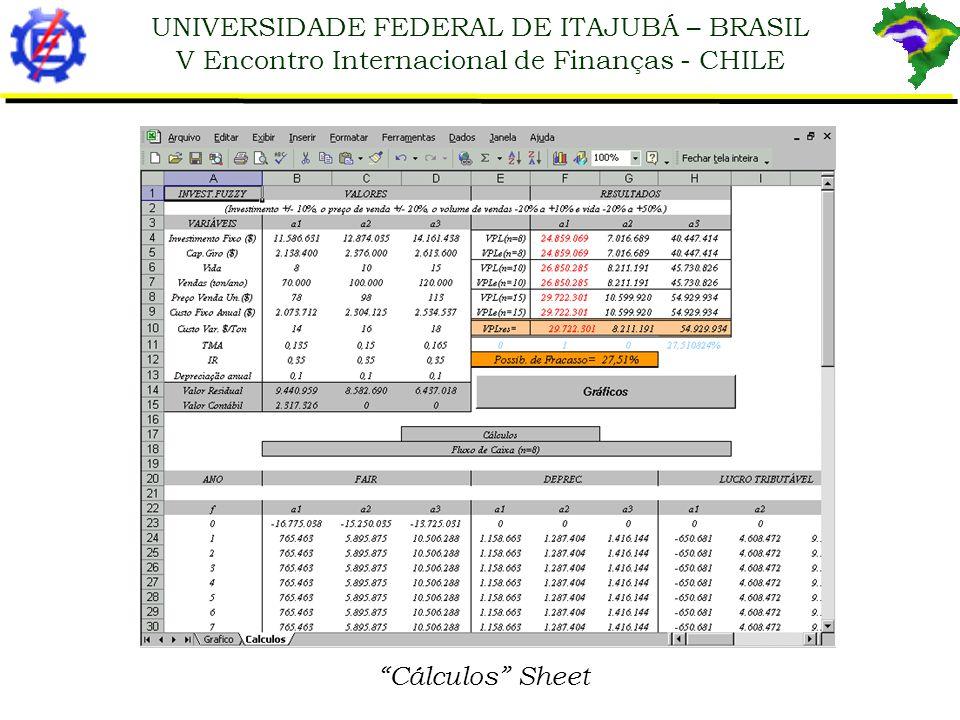 UNIVERSIDADE FEDERAL DE ITAJUBÁ – BRASIL V Encontro Internacional de Finanças - CHILE Fuzzyinvest 1.0 Main Screen 10.6.