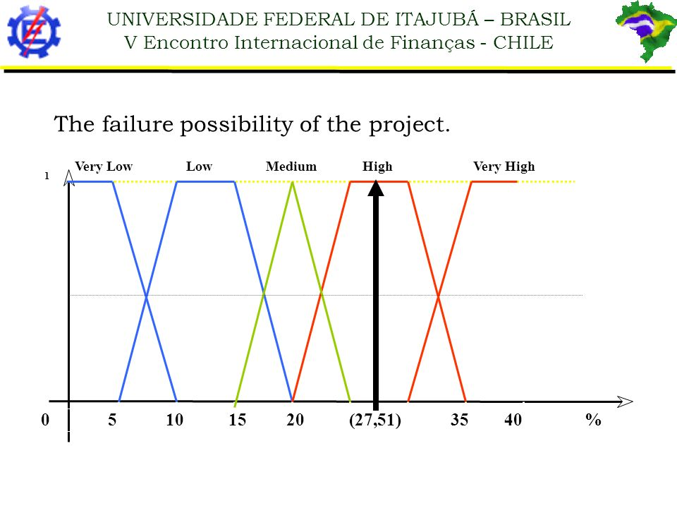 UNIVERSIDADE FEDERAL DE ITAJUBÁ – BRASIL V Encontro Internacional de Finanças - CHILE 1 Very Low Low Medium High Very High 0 5 10 15 20 (27,51) 35 40