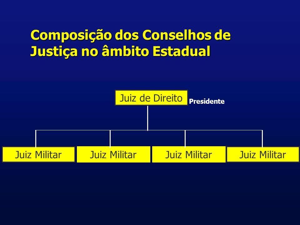 Composição dos Conselhos de Justiça no âmbito Estadual Juiz de Direito Juiz Militar Presidente
