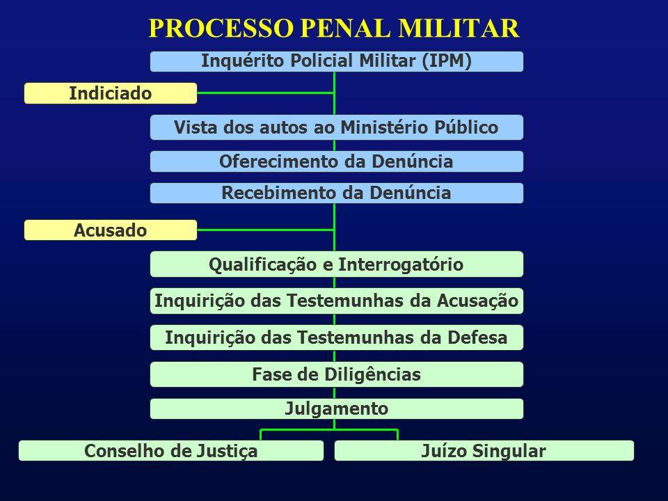 PROCESSO PENAL MILITAR Inquérito Policial Militar (IPM) Vista dos autos ao Ministério Público Oferecimento da Denúncia Recebimento da Denúncia Qualificação e Interrogatório Inquirição das Testemunhas da Acusação Inquirição das Testemunhas da Defesa Fase de Diligências Julgamento Acusado Indiciado Juízo SingularConselho de Justiça