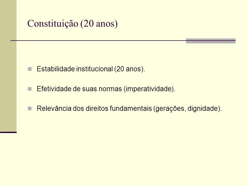 Constituição (20 anos) Estabilidade institucional (20 anos).