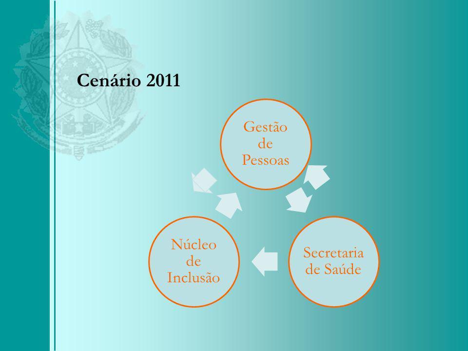 Cenário 2011 Gestão de Pessoas Secretaria de Saúde Núcleo de Inclusão