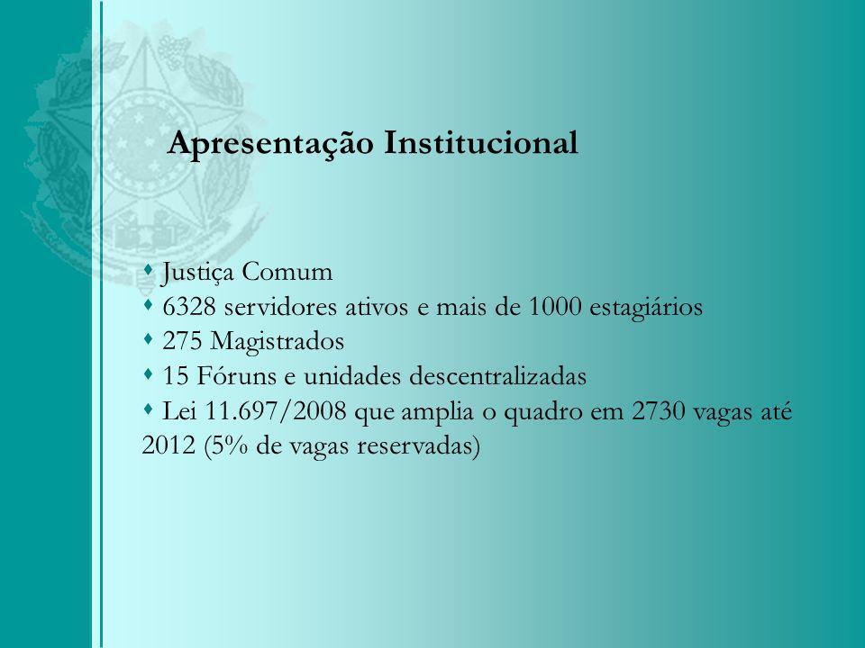 Justiça Comum 6328 servidores ativos e mais de 1000 estagiários 275 Magistrados 15 Fóruns e unidades descentralizadas Lei 11.697/2008 que amplia o quadro em 2730 vagas até 2012 (5% de vagas reservadas) Apresentação Institucional