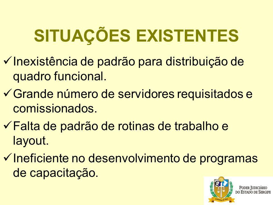SITUAÇÕES EXISTENTES Inexistência de padrão para distribuição de quadro funcional.