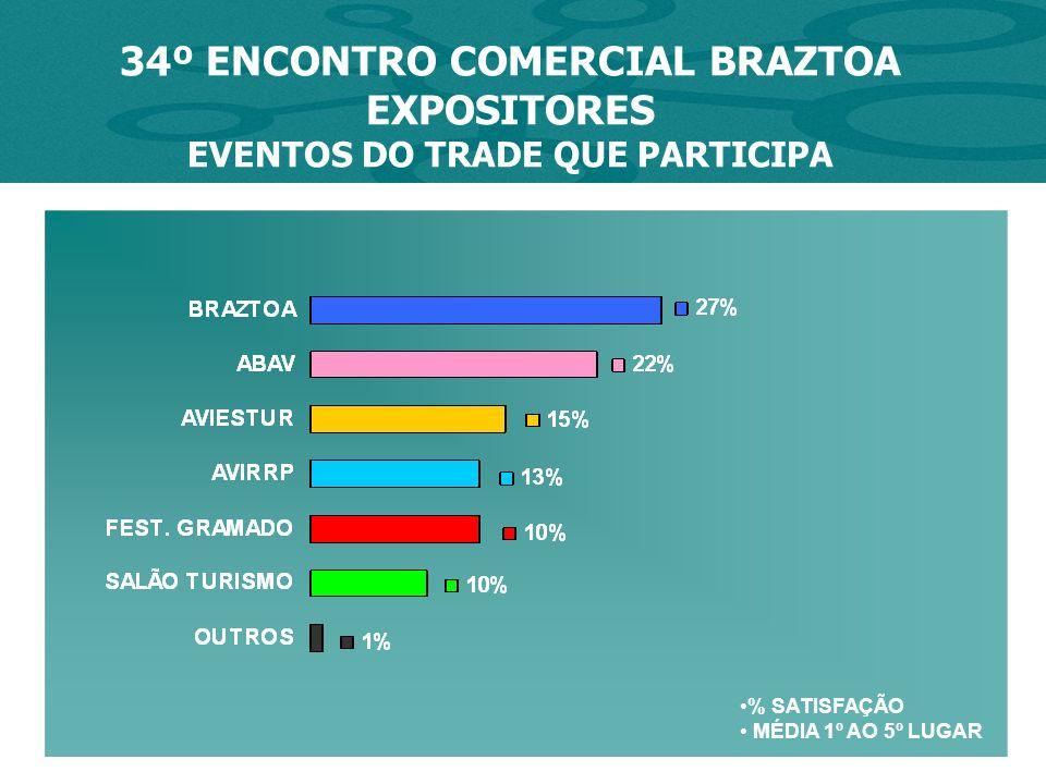 % SATISFAÇÃO MÉDIA 1º AO 5º LUGAR 34º ENCONTRO COMERCIAL BRAZTOA EXPOSITORES EVENTOS DO TRADE QUE PARTICIPA