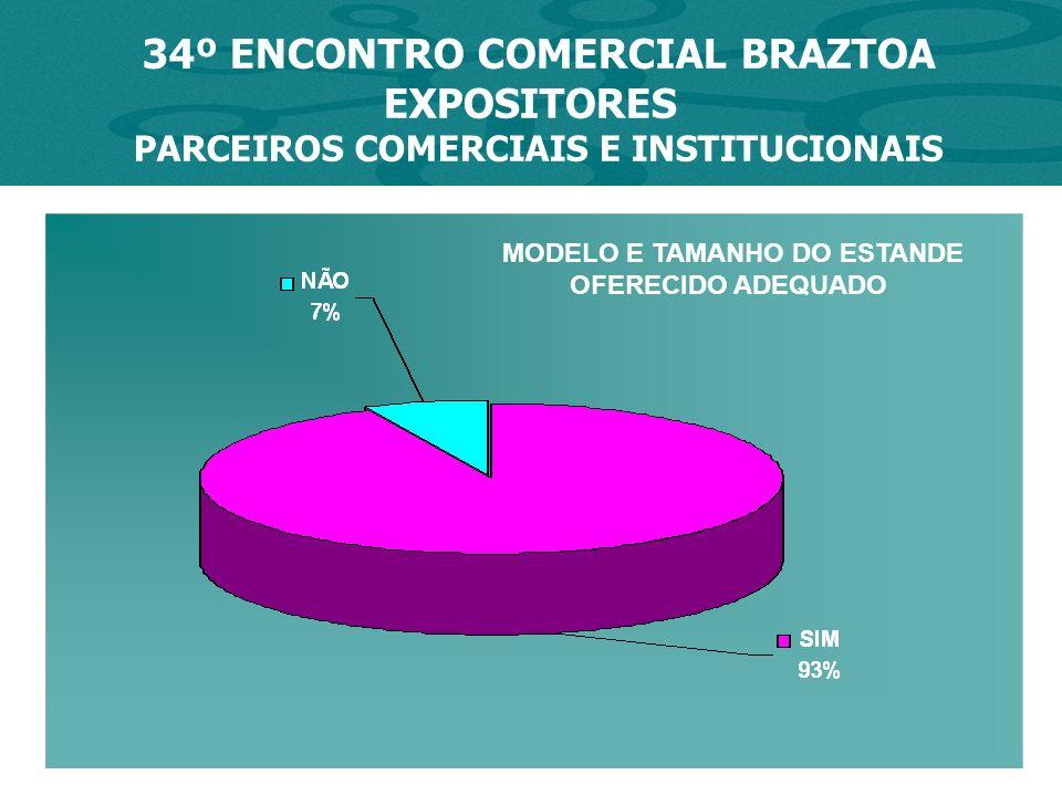 34º ENCONTRO COMERCIAL BRAZTOA EXPOSITORES PARCEIROS COMERCIAIS E INSTITUCIONAIS MODELO E TAMANHO DO ESTANDE OFERECIDO ADEQUADO
