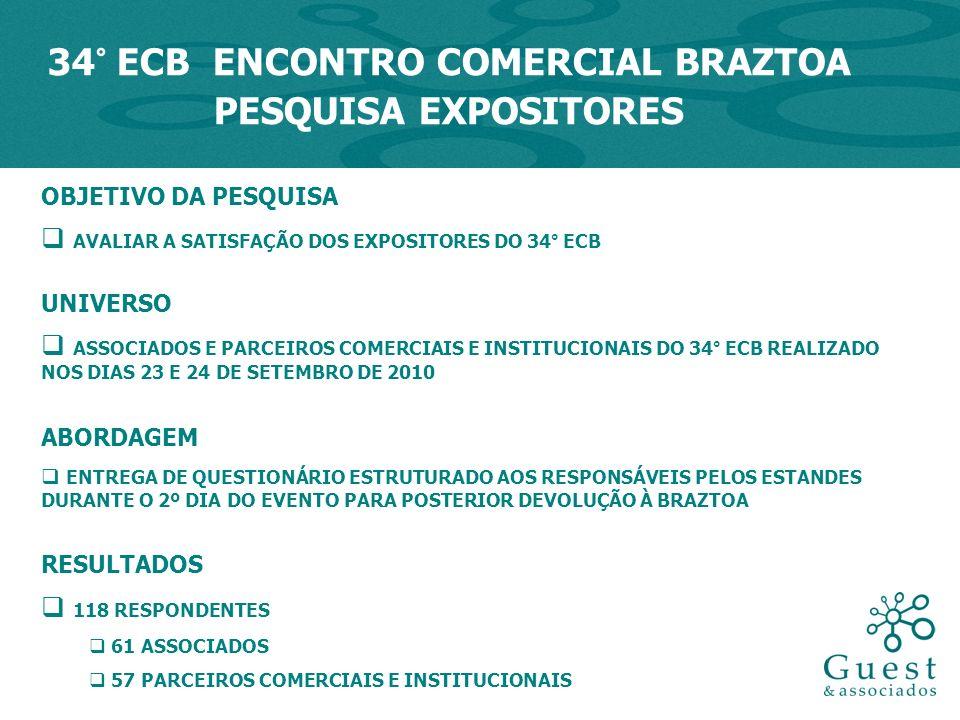 OBJETIVO DA PESQUISA AVALIAR A SATISFAÇÃO DOS EXPOSITORES DO 34° ECB UNIVERSO ASSOCIADOS E PARCEIROS COMERCIAIS E INSTITUCIONAIS DO 34° ECB REALIZADO NOS DIAS 23 E 24 DE SETEMBRO DE 2010 ABORDAGEM ENTREGA DE QUESTIONÁRIO ESTRUTURADO AOS RESPONSÁVEIS PELOS ESTANDES DURANTE O 2º DIA DO EVENTO PARA POSTERIOR DEVOLUÇÃO À BRAZTOA RESULTADOS 118 RESPONDENTES 61 ASSOCIADOS 57 PARCEIROS COMERCIAIS E INSTITUCIONAIS 34° ECB ENCONTRO COMERCIAL BRAZTOA PESQUISA EXPOSITORES