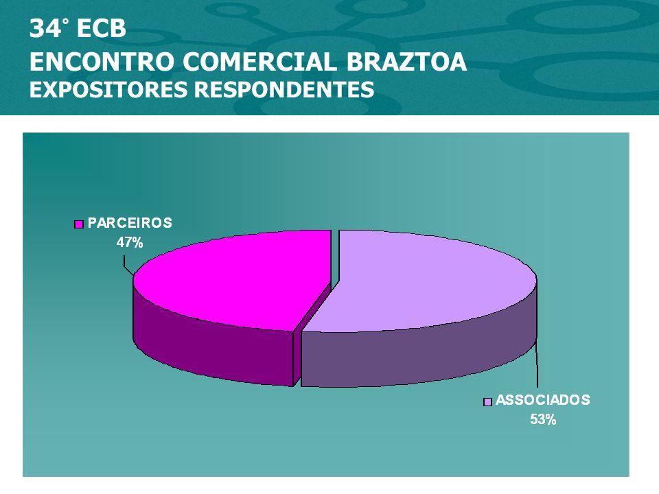 34º ENCONTRO COMERCIAL BRAZTOA EXPOSITORES PARCEIROS COMERCIAIS E INSTITUCIONAIS