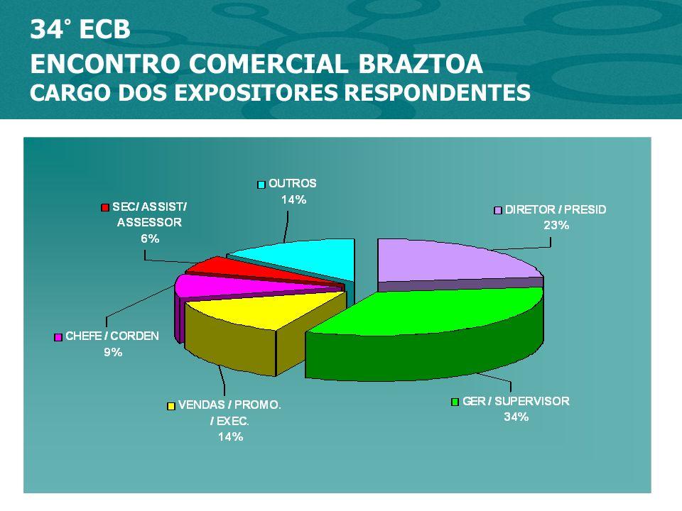 * % SATISFAÇÃO 34º ENCONTRO COMERCIAL BRAZTOA EXPOSITORES AVALIAÇÃO DO EVENTO 87% 88% COMUNICAÇÃO