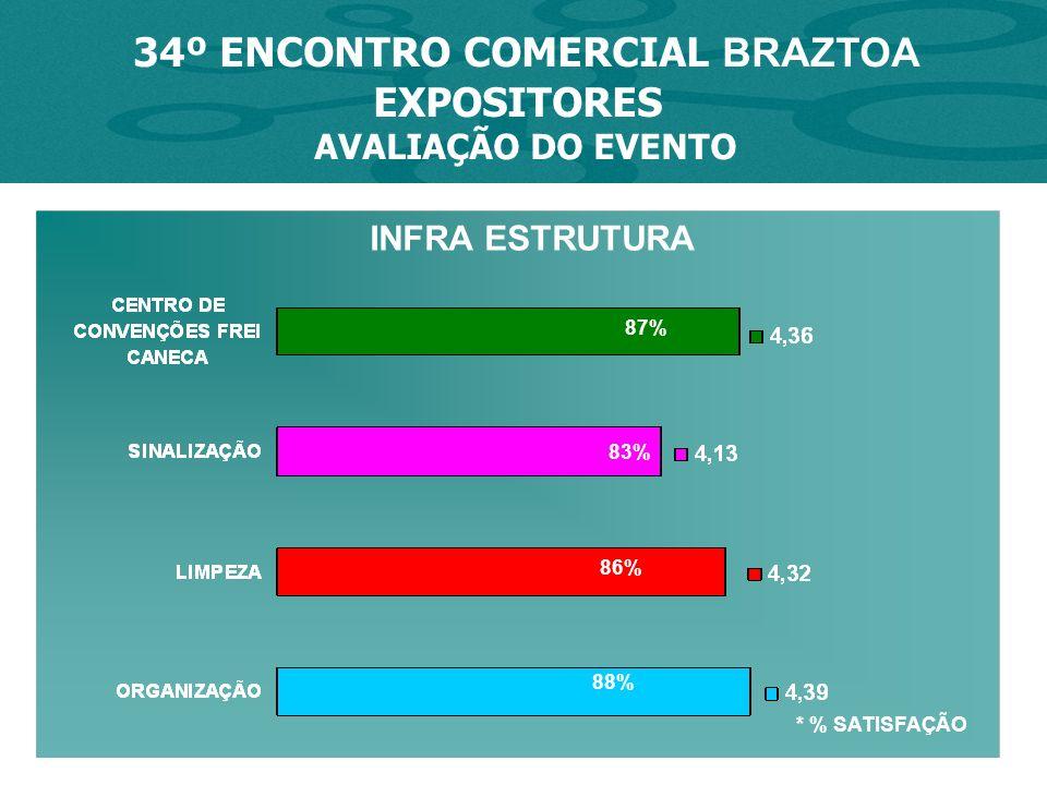 * % SATISFAÇÃO 34º ENCONTRO COMERCIAL BRAZTOA EXPOSITORES AVALIAÇÃO DO EVENTO 87% 83% 88% INFRA ESTRUTURA 86%