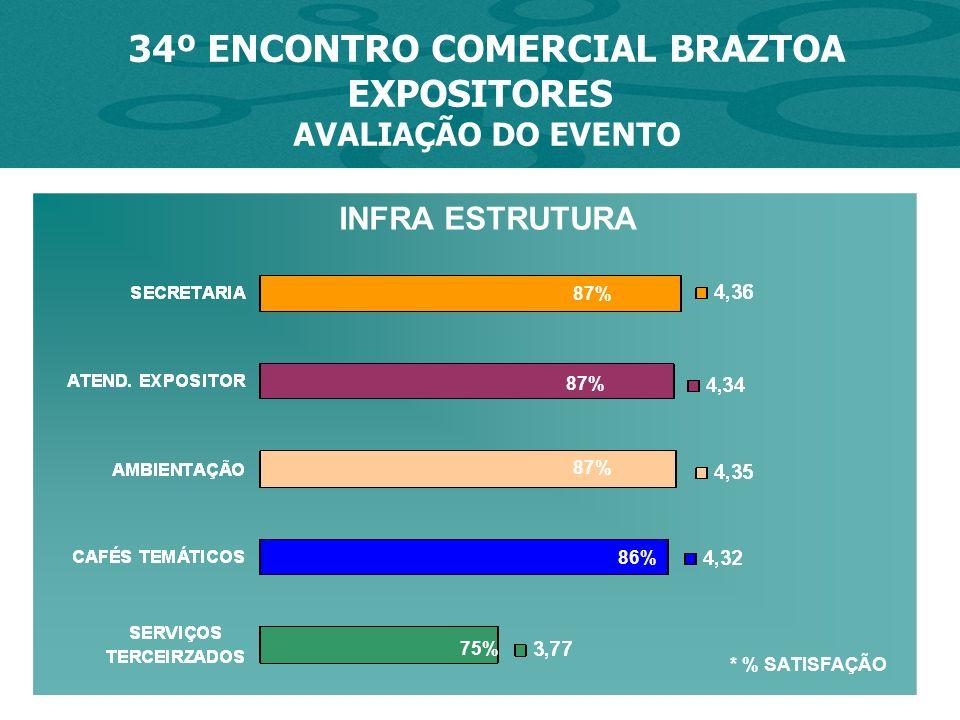 * % SATISFAÇÃO 34º ENCONTRO COMERCIAL BRAZTOA EXPOSITORES AVALIAÇÃO DO EVENTO 87% 75% INFRA ESTRUTURA 86% 87%