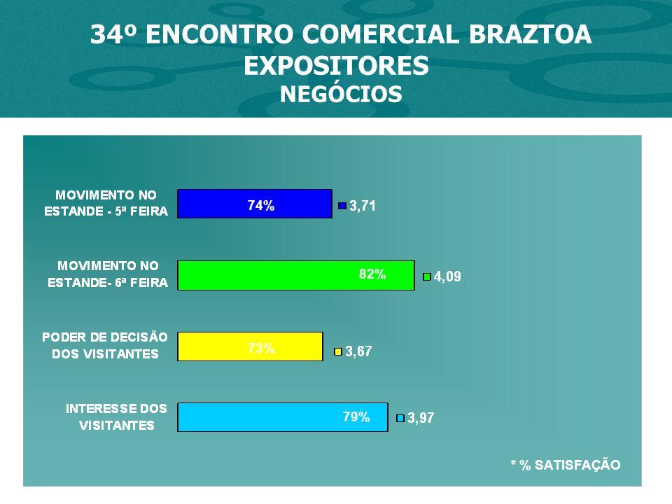 * % SATISFAÇÃO 74% 82% 34º ENCONTRO COMERCIAL BRAZTOA EXPOSITORES NEGÓCIOS 73% 79%