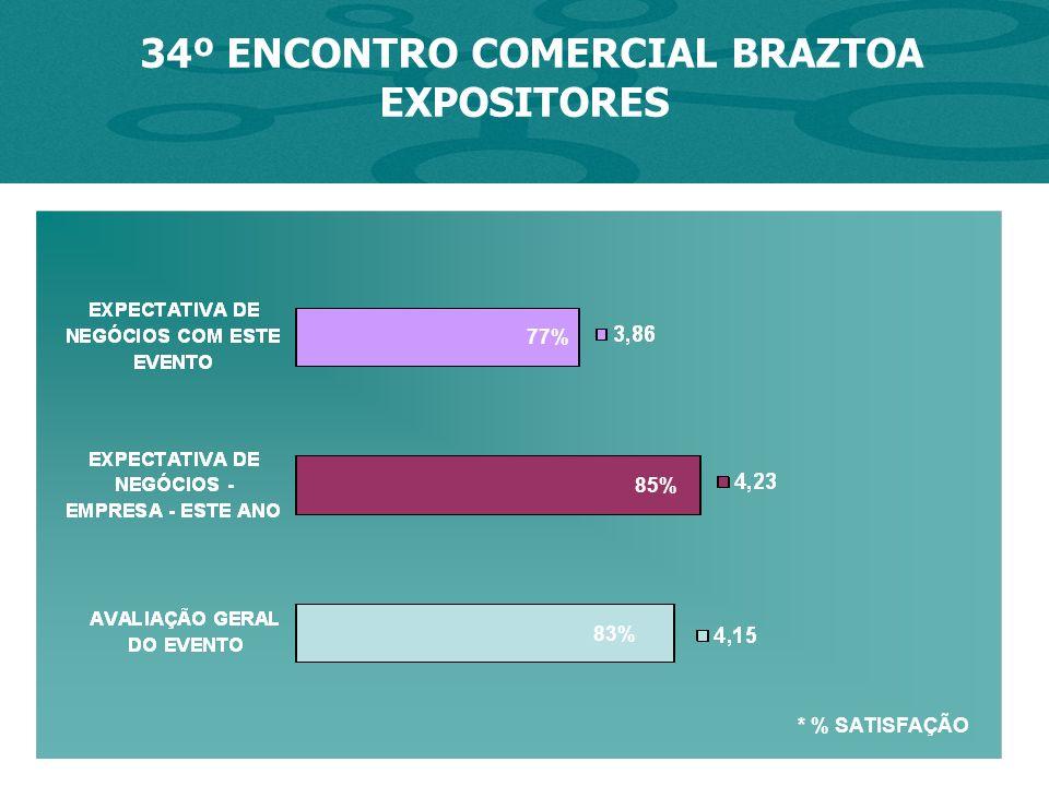 * % SATISFAÇÃO 77% 85% 34º ENCONTRO COMERCIAL BRAZTOA EXPOSITORES 83%