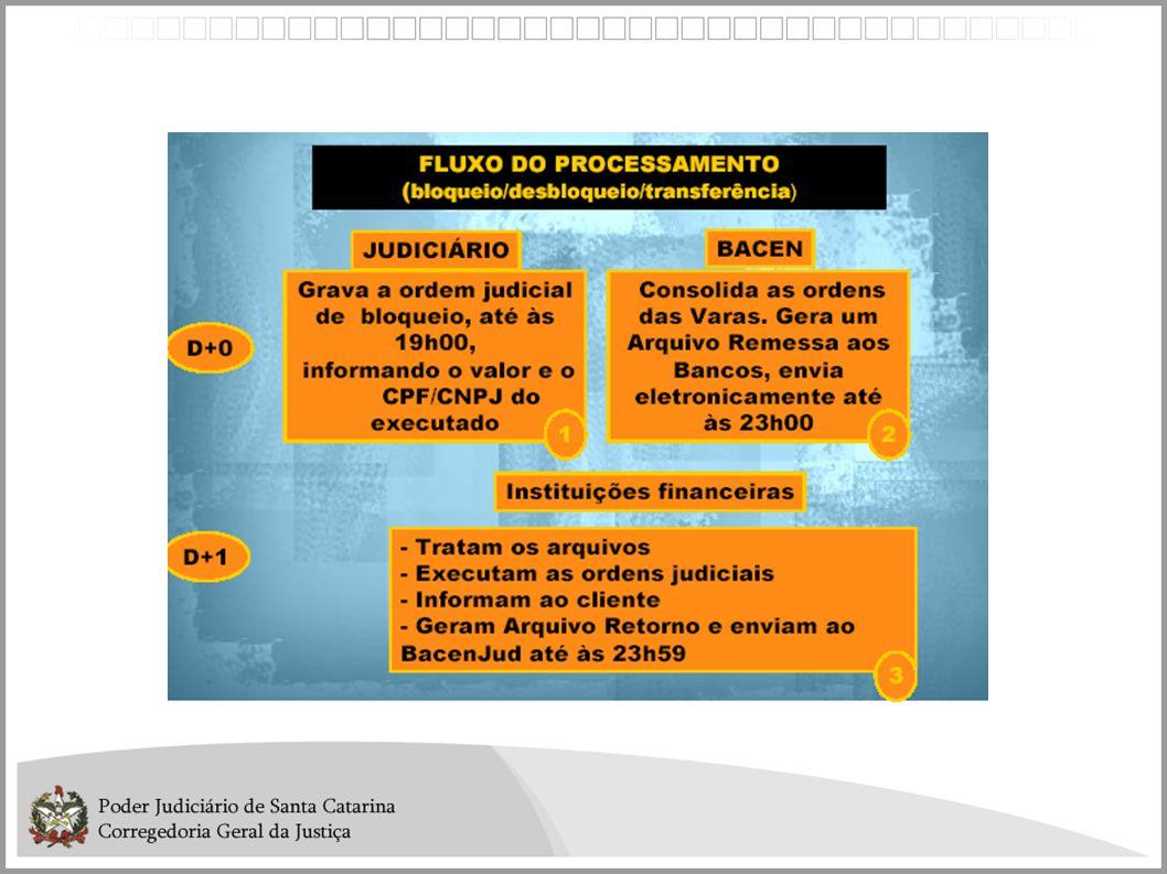 Antecedentes Paraná - Oráculo Solicitação de acesso: Formulário eletrônico no site da CGJ/SC; Procedimentos padronizados para autorização; Acesso: Link no site da CGJ/SC (acesso restrito)