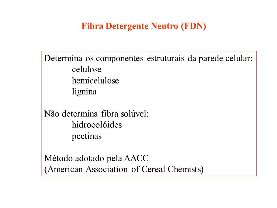 Fibra Detergente Neutro (FDN) Determina os componentes estruturais da parede celular: celulose hemicelulose lignina Não determina fibra solúvel: hidro