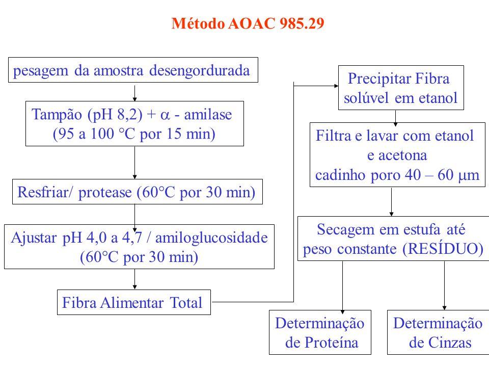 pesagem da amostra desengordurada Tampão (pH 8,2) + - amilase (95 a 100 C por 15 min) Resfriar/ protease (60 C por 30 min) Ajustar pH 4,0 a 4,7 / amil