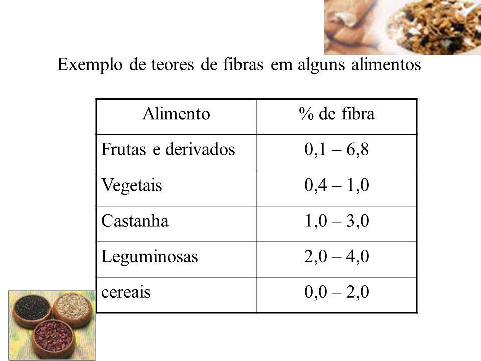 Alimento% de fibra Frutas e derivados0,1 – 6,8 Vegetais0,4 – 1,0 Castanha1,0 – 3,0 Leguminosas2,0 – 4,0 cereais0,0 – 2,0 Exemplo de teores de fibras e
