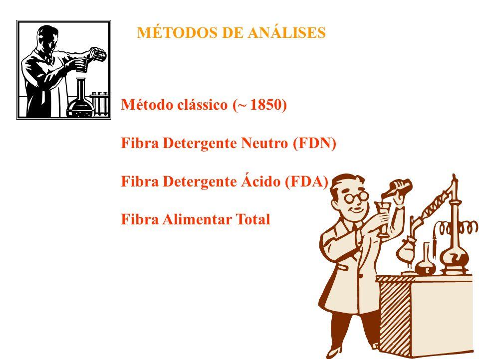Método Clássico (~1850) Não mede a totalidade da celulose (~80%) e lignina (~50%) Hemicelulose, pectinas e hidrocolóides são solubilizados e não detectados (<20%) Tratamento muito drástico Peso perdido na incineração e computado como Fibra Bruta Não representa a digestão no organismo (hidrolise química e não enzimática) Filtrações muito lentas Presença de gordura interfere na análise