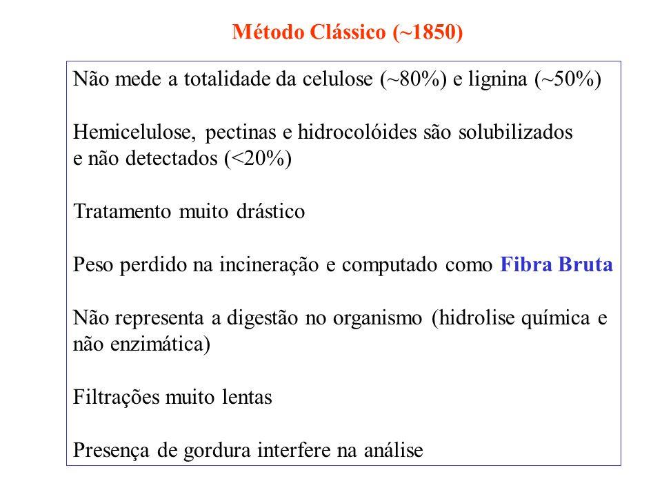 Método Clássico (~1850) pesagem da amostra Extração da gordura Refluxo com ácido sulfúrico Filtração/lavagem com água quente (eliminação do ácido) Refluxo do resíduo com hidróxido de sódio Secagem em estufa até peso constante Filtração/lavagem com água quente (eliminação da base) Incineração (550 C) Pesagem cinzas + fibras