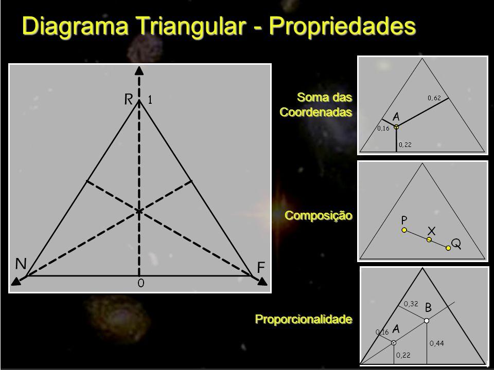 Diagrama Triangular - Propriedades R N F 0,16 0,22 A 0,32 0,44 B Soma das CoordenadasComposiçãoProporcionalidade