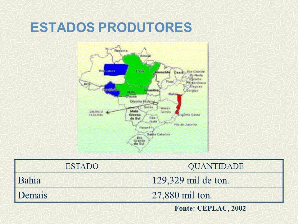 PRODUTORES NO MUNDO PAÍSQUANTIDADE Costa do Marfim1,150 milhões de ton.