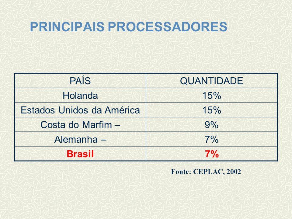 ORGÃO GOVERNAMENTAL Comissão Executiva do Plano da Lavoura Cacaueira Criada em 1957 Estados de Atuação: Bahia, Espírito Santo, Pará, Amazonas, Rondônia e Mato Grosso.