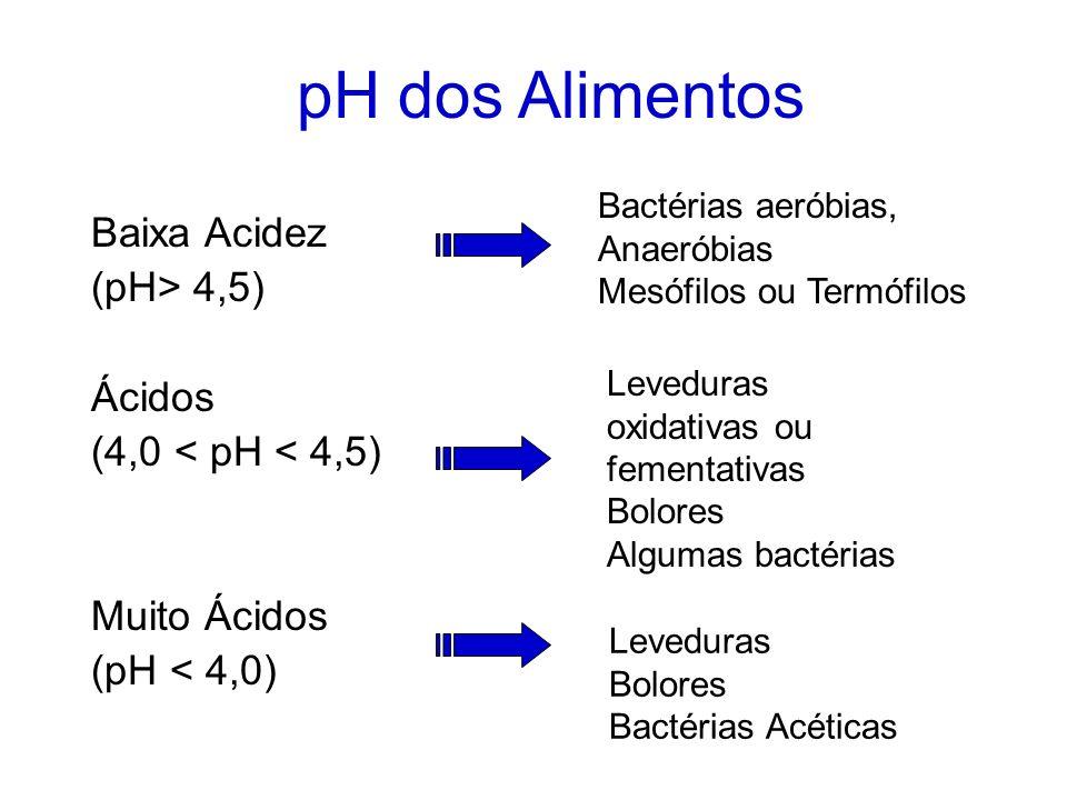 pH ÓTIMO DE CRESCIMENTO A maioria dos microrganismos cresce melhor em valores de pH em torno de 7,0 As bactérias podem ser: Neutrófilas Acidófilas Alc