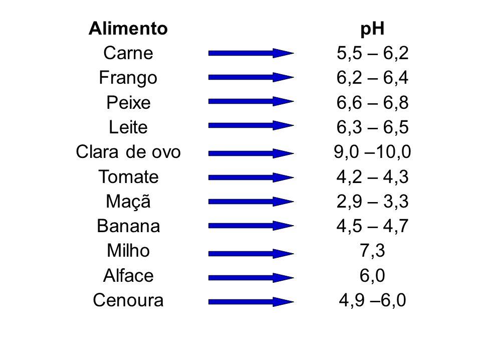 pH dos Alimentos Baixa Acidez (pH> 4,5) Ácidos (4,0 < pH < 4,5) Muito Ácidos (pH < 4,0) Leveduras oxidativas ou fementativas Bolores Algumas bactérias