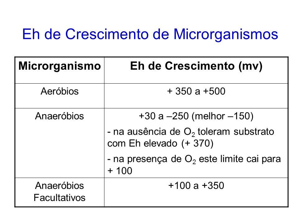 Potencial de Óxido-Redução (Eh) É a facilidade com que o substrato perde ou ganha elétrons. substância oxidada substância reduzida Eh positivo Eh nega