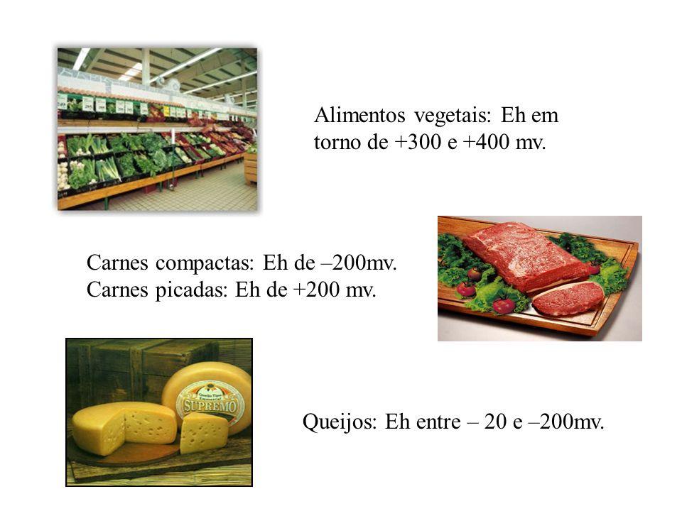Potencial de óxido-redução de um alimento depende: Do próprio alimento Capacidade de equilíbrio Tensão de oxigênio em torno do alimento O acesso da at