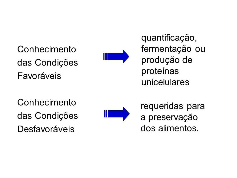 Conhecimento das Condições Favoráveis Conhecimento das Condições Desfavoráveis quantificação, fermentação ou produção de proteínas unicelulares requeridas para a preservação dos alimentos.
