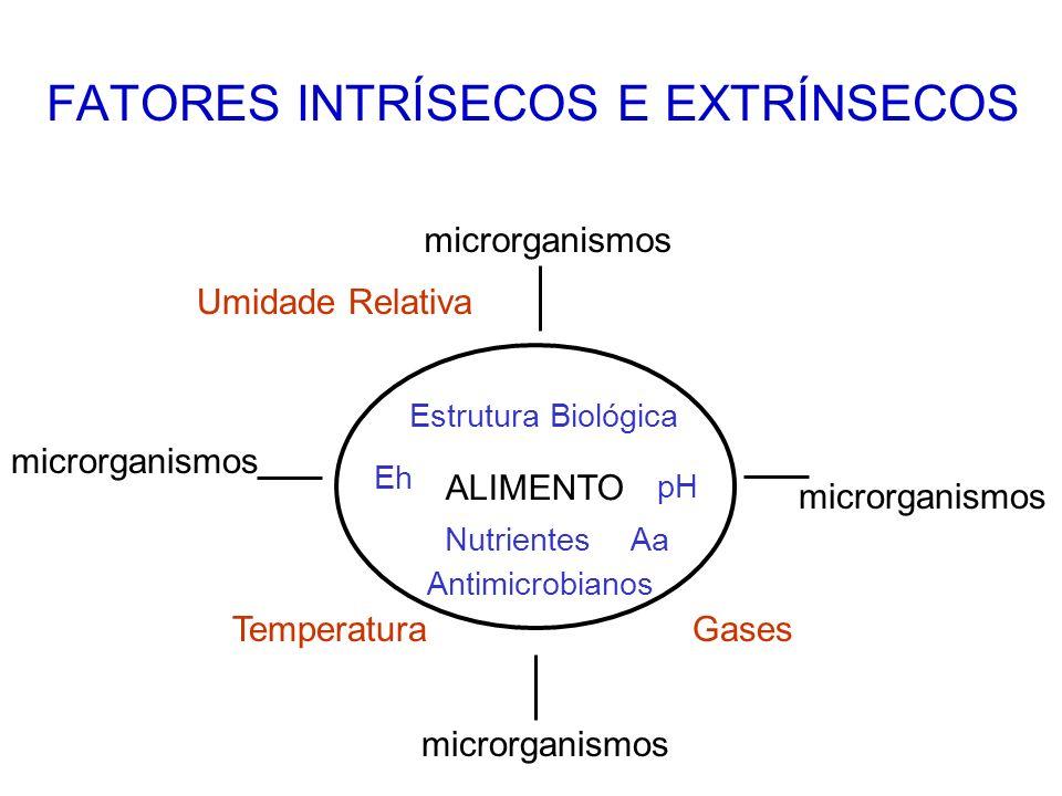 FATORES INTRÍSECOS E EXTRÍNSECOS ALIMENTO pH Aa Eh Nutrientes Antimicrobianos Estrutura Biológica microrganismos TemperaturaGases Umidade Relativa