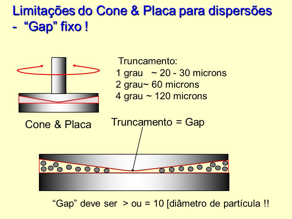 Limitações do Cone & Placa para dispersões - Gap fixo ! Cone & Placa Truncamento = Gap Truncamento: 1 grau ~ 20 - 30 microns 2 grau~ 60 microns 4 grau
