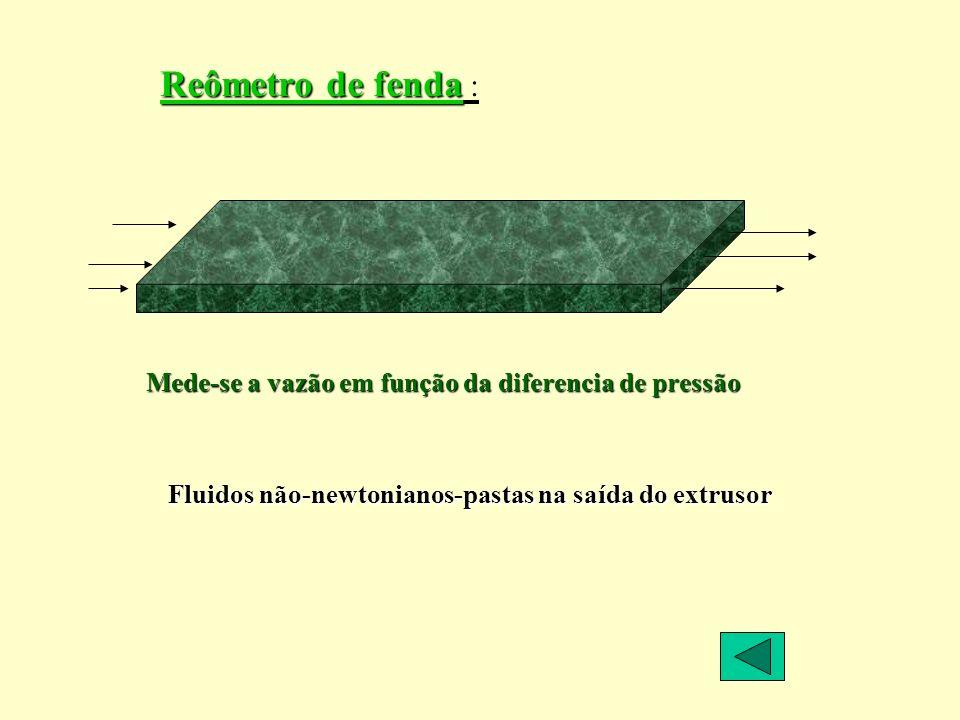 Reômetro de fenda Reômetro de fenda : Mede-se a vazão em função da diferencia de pressão Fluidos não-newtonianos-pastas na saída do extrusor