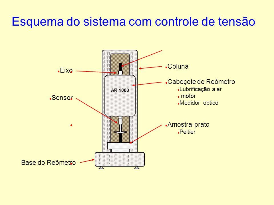 Esquema do sistema com controle de tensão AR 1000 Eixo l l Cabeçote do Reômetro t t Lubrificação a ar t t motor t t Medidor optico l l Amostra-prato t t Peltier l l Coluna t t Sensor Base do Reômetro