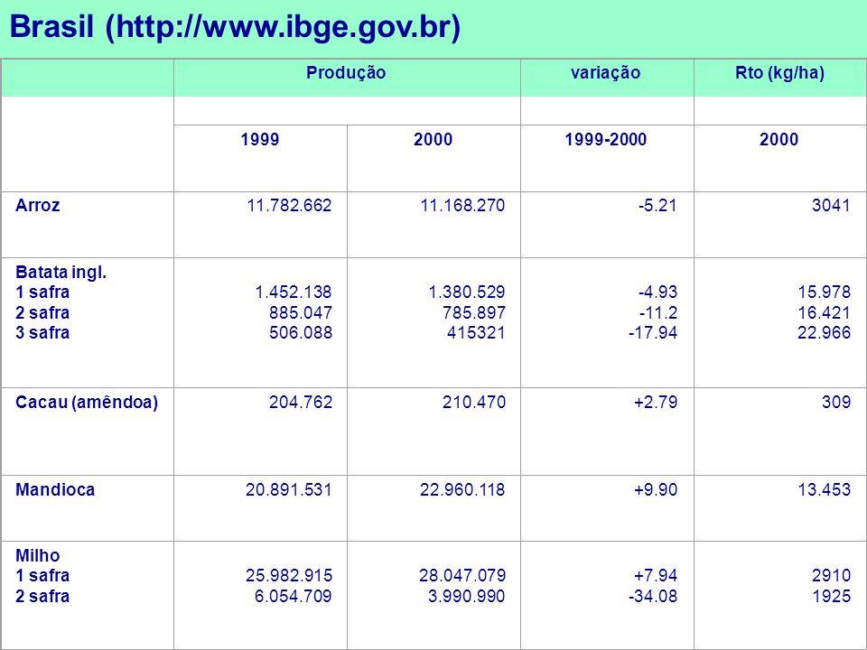 Brasil (http://www.ibge.gov.br) ProduçãovariaçãoRto (kg/ha) 199920001999-20002000 Arroz11.782.66211.168.270-5.213041 Batata ingl. 1 safra 2 safra 3 sa