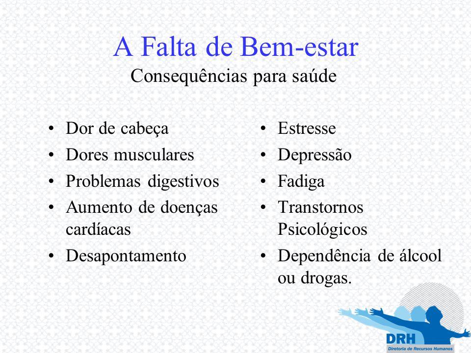Consequências para saúde A Falta de Bem-estar Estresse Depressão Fadiga Transtornos Psicológicos Dependência de álcool ou drogas. Dor de cabeça Dores