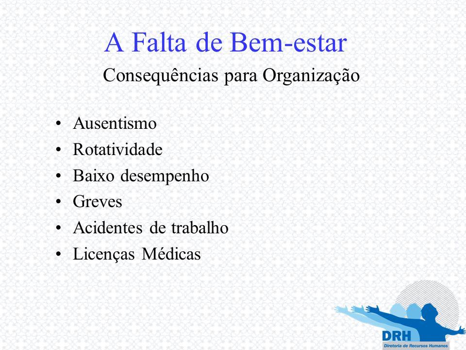 Ausentismo Rotatividade Baixo desempenho Greves Acidentes de trabalho Licenças Médicas A Falta de Bem-estar Consequências para Organização