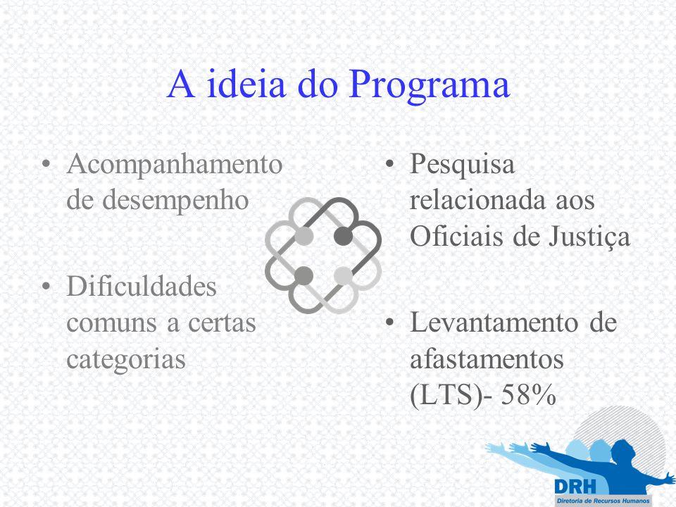 A ideia do Programa Acompanhamento de desempenho Dificuldades comuns a certas categorias Pesquisa relacionada aos Oficiais de Justiça Levantamento de
