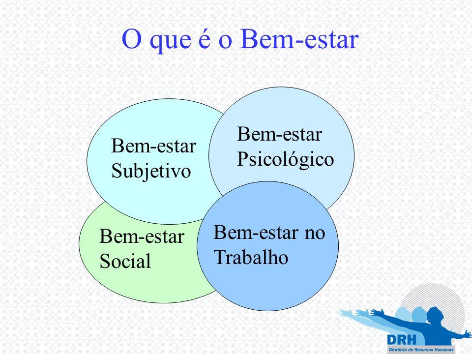 Bem-estar Subjetivo Bem-estar Psicológico Bem-estar no Trabalho O que é o Bem-estar Bem-estar Social